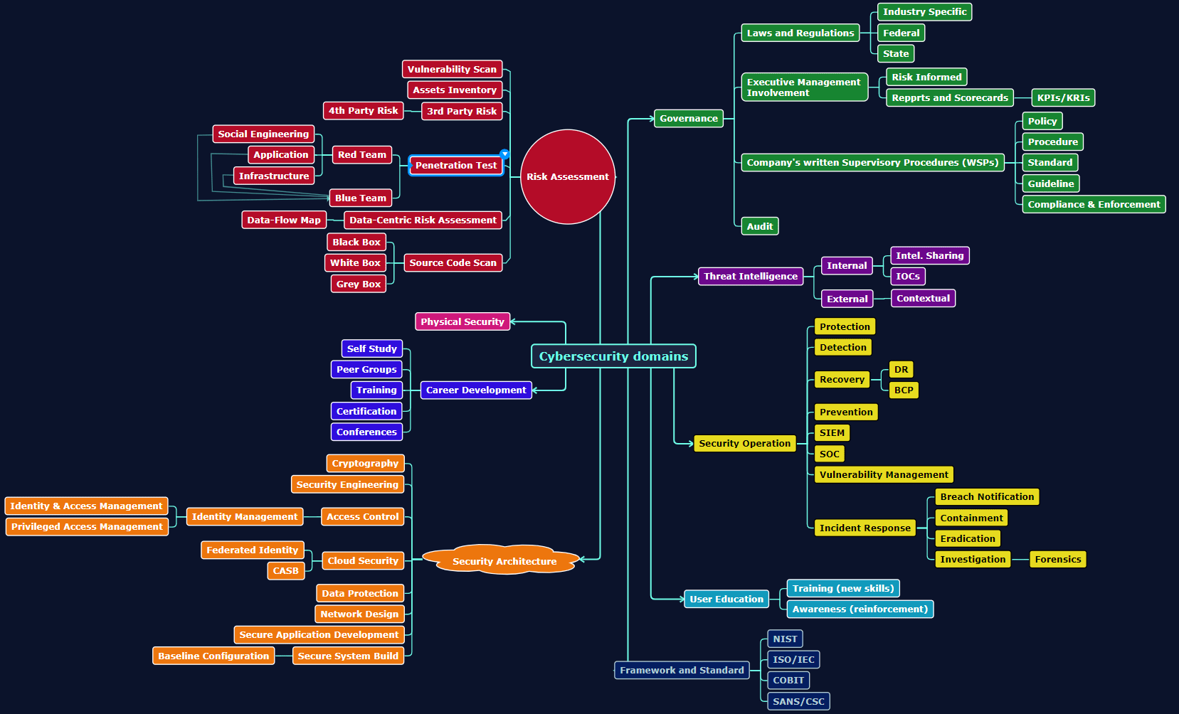 Cybersecurity domains v1.